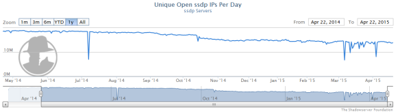 Analyzing and coping with a SSDP amplification DDoS attack